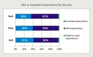 Van de ondervraagde organisaties gaf 59 procent aan dat de cloud-diensten die zij in gebruik hebben voldoen aan hun verwachtingen op het gebied van security of deze zelfs overtreffen.